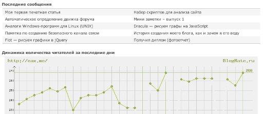 Статистика BlogRate