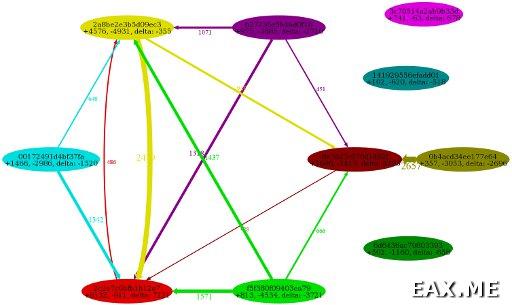 Граф, построенный в GraphViz