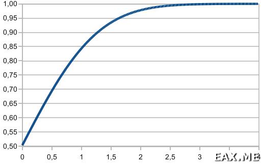 Функция стандартного нормального распределения