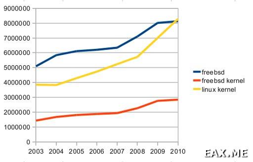 Количество строк в коде FreeBSD и Linux