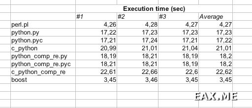 Сравнение скорости - Python vs Perl vs C++