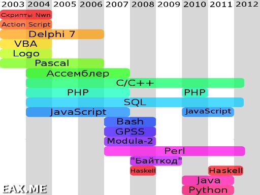 Диаграмма используемых языков программирования