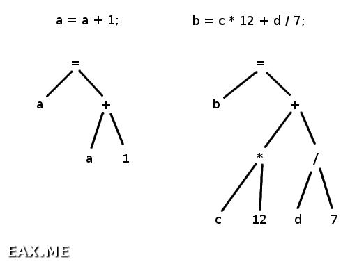 Деревья синтаксического разбора