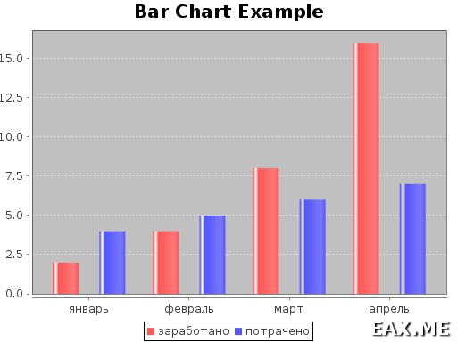 Более сложная гистограмма, созданная с помощью Scala Chart