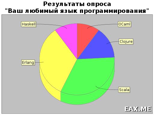 Круговая диаграмма, построенная в Scala Chart