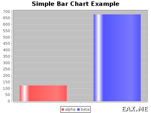 Простая гистограмма, построенная в Scala Chart
