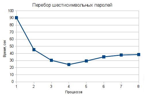 Скорость перебора шестисимвольных паролей на Erlang в зависимости от числа процессов