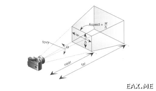 Перспективное проецирование в OpenGL