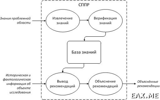 Обобщённая функциональная архитектура СППР