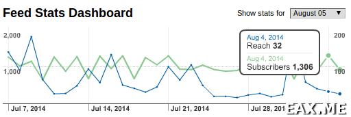 Количество RSS подписчиков после пяти лет ведения блога