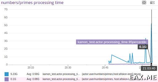 График времени обработки сообщения в DataDog