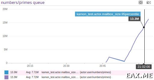 График длины очереди сообщений в DataDog