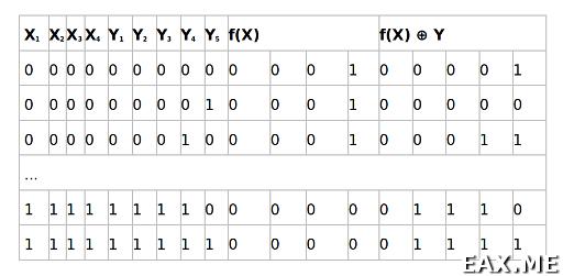 Таблица для 4 входных и 5 вспомогательных кубитов