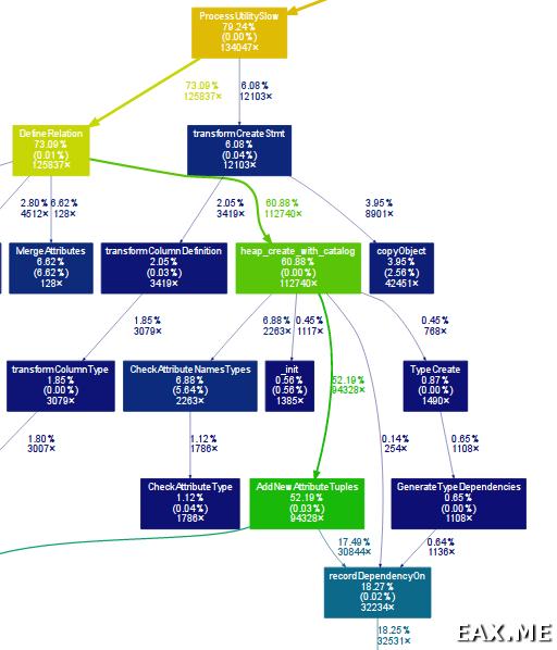 Граф вызовов, полученный с помощью pmcstat