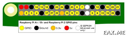 Номер GPIO-пинов Raspberry Pi