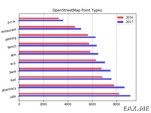 Горизонтальная столбчатая диаграмма в Matplotlib