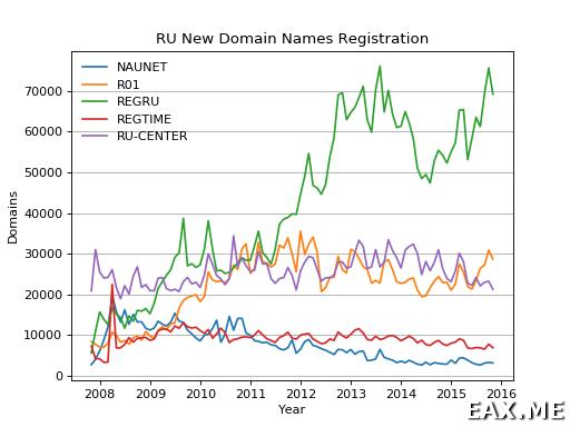 График регистрации новых доменов, построенный в Matplotlib