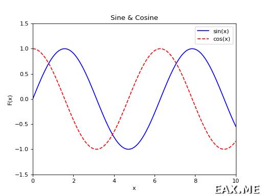 График синуса и косинуса в Matplotlib