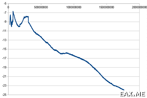 Как я пробовал использовать RTL-SDR в качестве дешевого