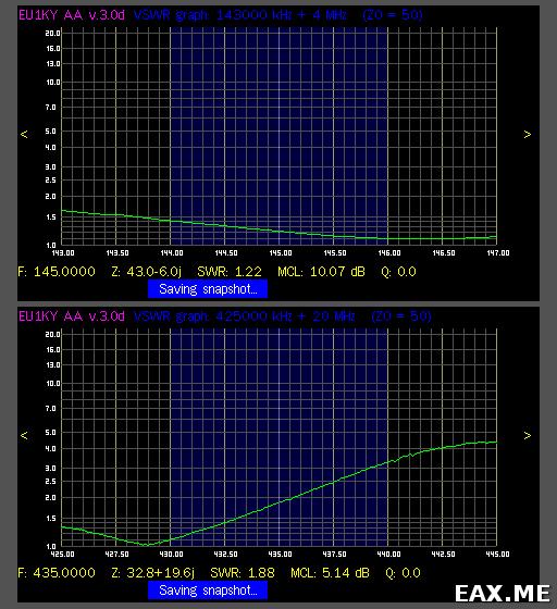 КСВ антенны на диапазоны 2 м и 70 см