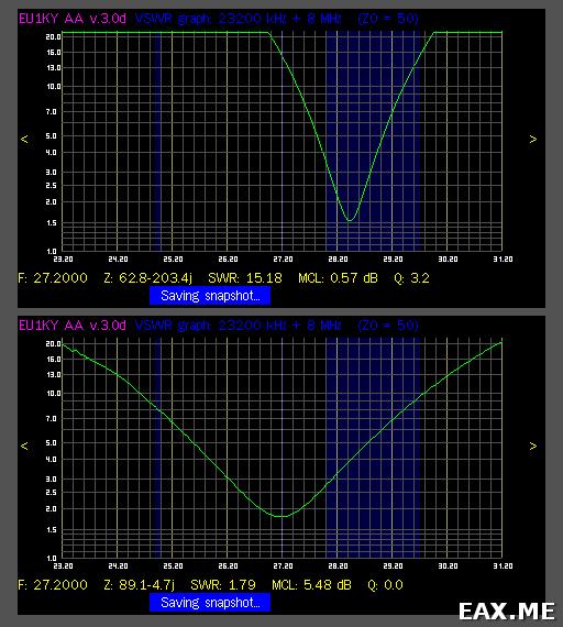 КСВ спиральной антенны для Си-Би